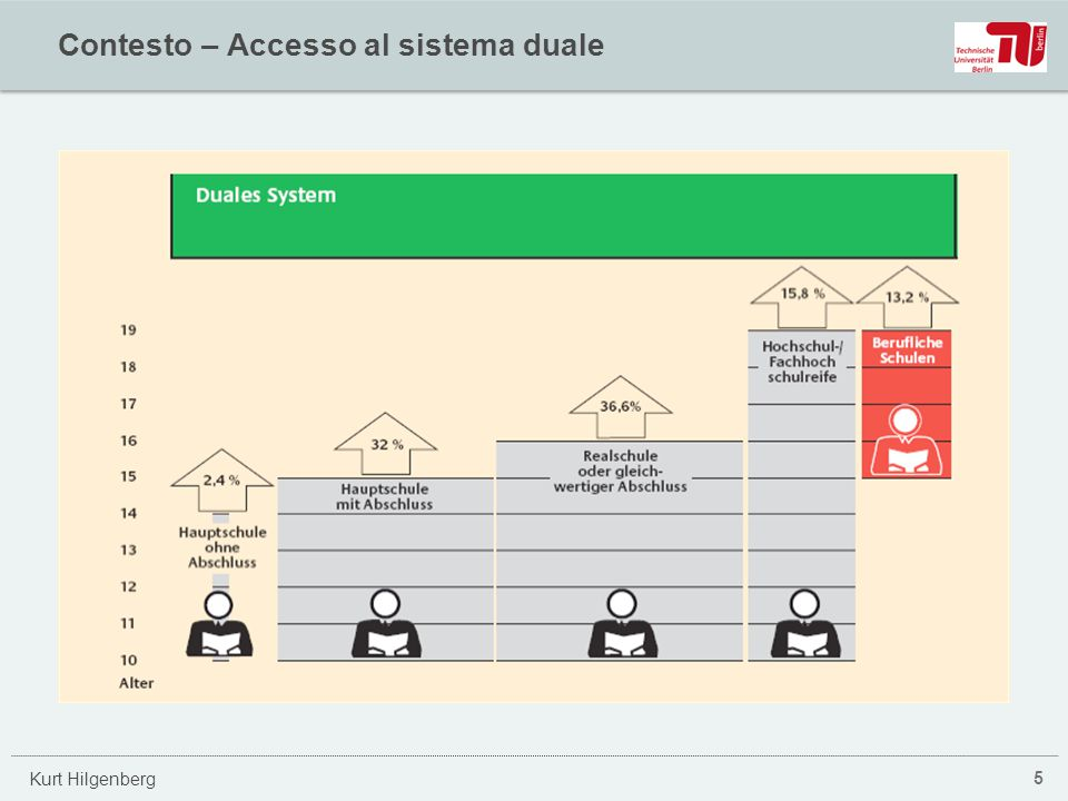 Kurt Hilgenberg Contesto – Accesso al sistema duale 5