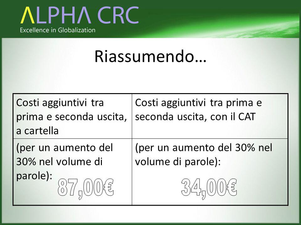 Riassumendo… Costi aggiuntivi tra prima e seconda uscita, a cartella Costi aggiuntivi tra prima e seconda uscita, con il CAT (per un aumento del 30% n