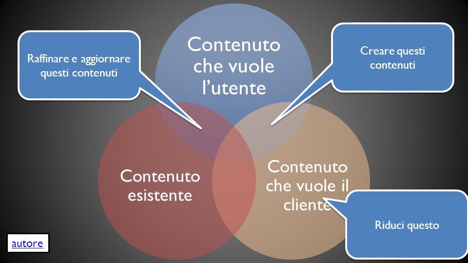 Contenuto che vuole l'utente Contenuto che vuole il cliente Contenuto esistente Creare questi contenuti Raffinare e aggiornare questi contenuti Riduci