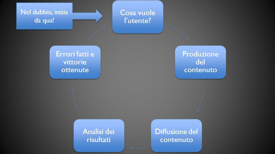 Cosa vuole l'utente? Produzione del contenuto Diffusione del contenuto Analisi dei risultati Errori fatti e vittorie ottenute Nel dubbio, inizia da qu