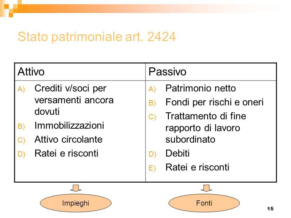 15 Stato patrimoniale art. 2424 AttivoPassivo A) Crediti v/soci per versamenti ancora dovuti B) Immobilizzazioni C) Attivo circolante D) Ratei e risco