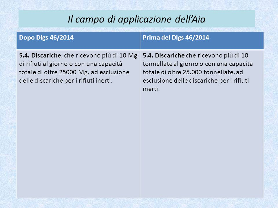 Il campo di applicazione dell'Aia Dopo Dlgs 46/2014Prima del Dlgs 46/2014 5.4. Discariche, che ricevono più di 10 Mg di rifiuti al giorno o con una ca