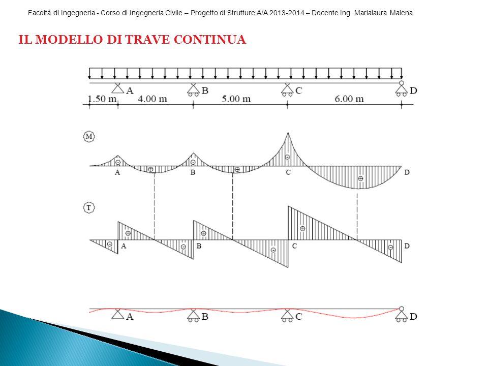Facoltà di Ingegneria - Corso di Ingegneria Civile – Progetto di Strutture A/A 2013-2014 – Docente Ing. Marialaura Malena IL MODELLO DI TRAVE CONTINUA