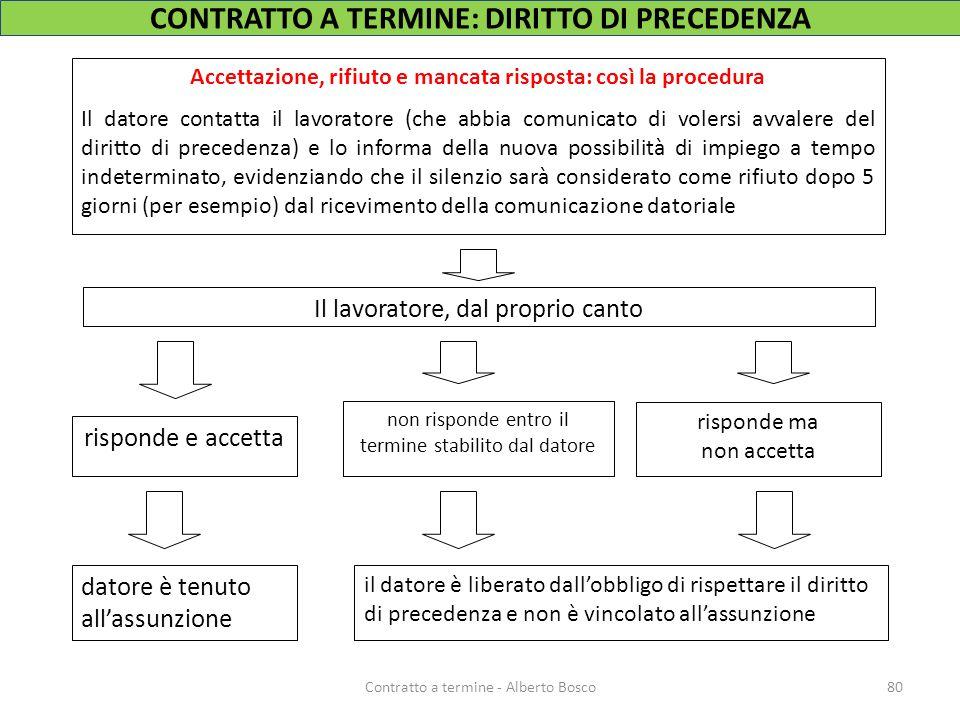 80Contratto a termine - Alberto Bosco Accettazione, rifiuto e mancata risposta: così la procedura Il datore contatta il lavoratore (che abbia comunica
