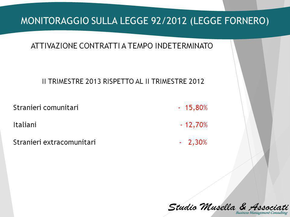ATTIVAZIONE CONTRATTI A TEMPO INDETERMINATO II TRIMESTRE 2013 RISPETTO AL II TRIMESTRE 2012 Attività svolte da famiglie e convivenze + 3,00% Commercio