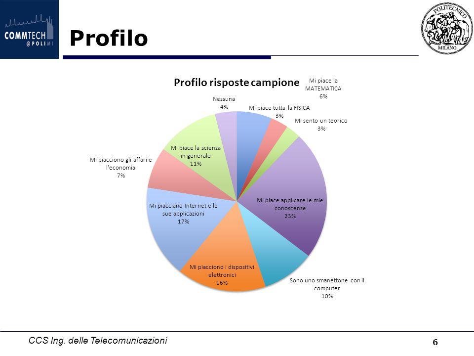 CCS Ing. delle Telecomunicazioni Profilo 6