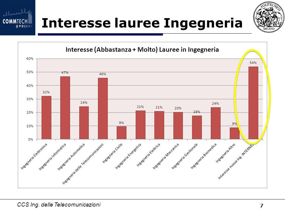 CCS Ing. delle Telecomunicazioni Preferenza laurea INTERNET rispetto ad altre 8
