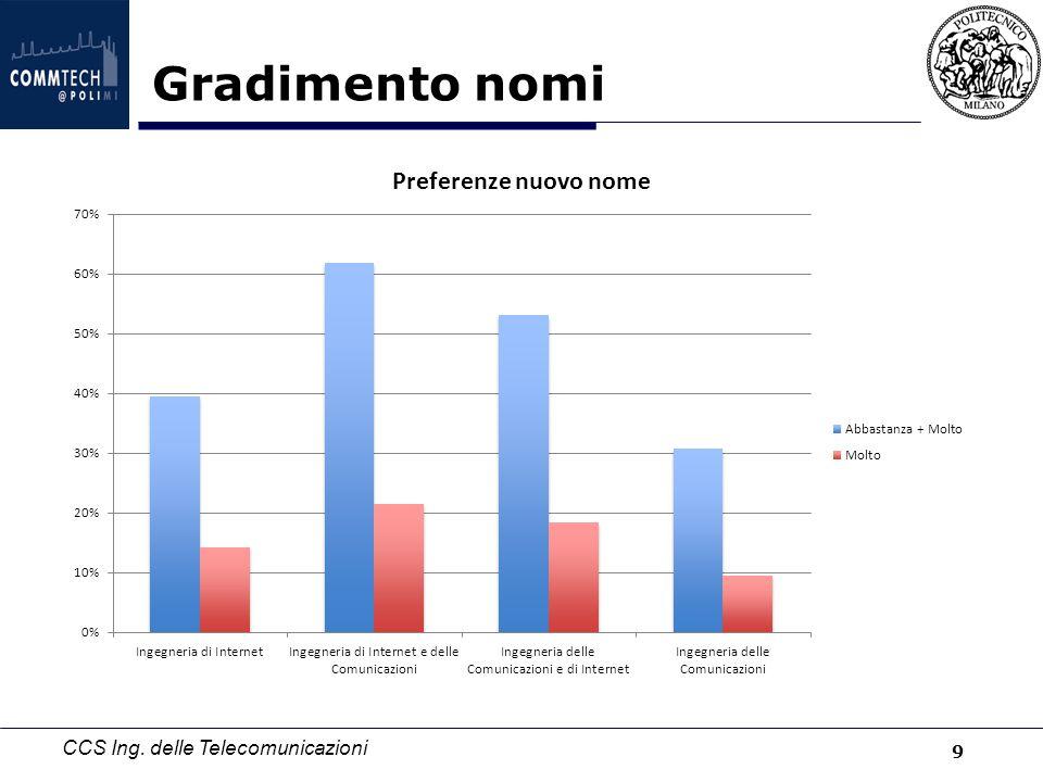 CCS Ing. delle Telecomunicazioni Profilo di chi gradisce laurea INTERNET 10