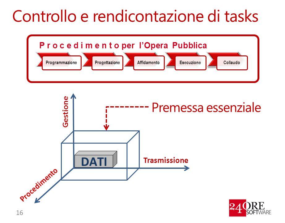 Controllo e rendicontazione di tasks ProgrammazioneProgettazioneAffidamentoEsecuzioneCollaudo P r o c e d i m e n t o per l'Opera Pubblica DATI Gestio