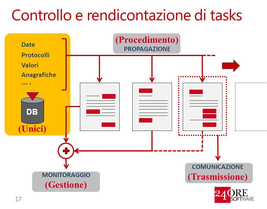 Controllo e rendicontazione di tasks (Gestione) Date Protocolli Valori Anagrafiche PROPAGAZIONE MONITORAGGIO (Procedimento) COMUNICAZIONE (Trasmission