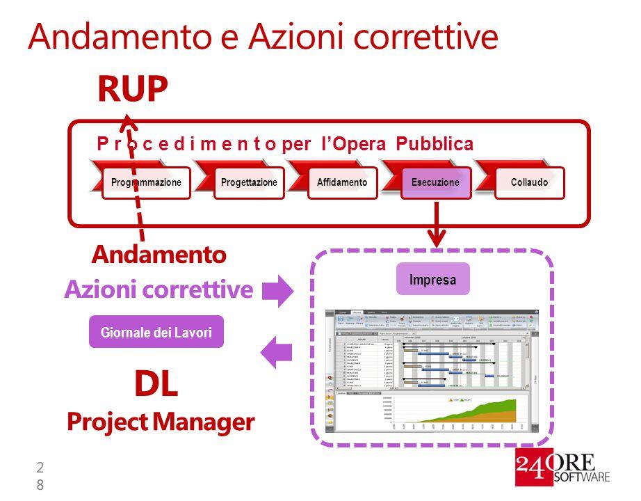 Andamento e Azioni correttive ProgrammazioneProgettazioneAffidamentoEsecuzioneCollaudo P r o c e d i m e n t o per l'Opera Pubblica Impresa DL Project