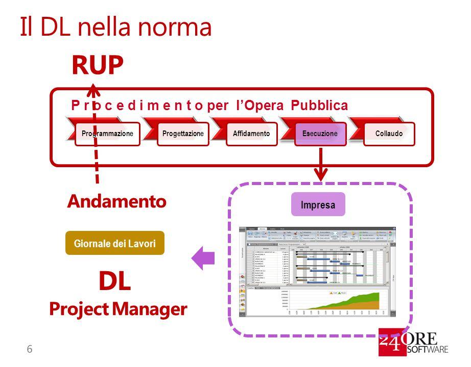 Il DL nella norma ProgrammazioneProgettazioneAffidamentoEsecuzioneCollaudo P r o c e d i m e n t o per l'Opera Pubblica Impresa DL Project Manager Gio