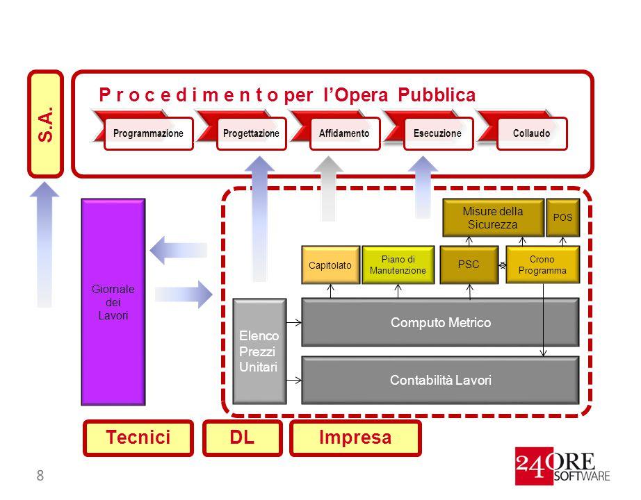 ProgrammazioneProgettazioneAffidamentoEsecuzioneCollaudo P r o c e d i m e n t o per l'Opera Pubblica Elenco Prezzi Unitari Computo Metrico Contabilit
