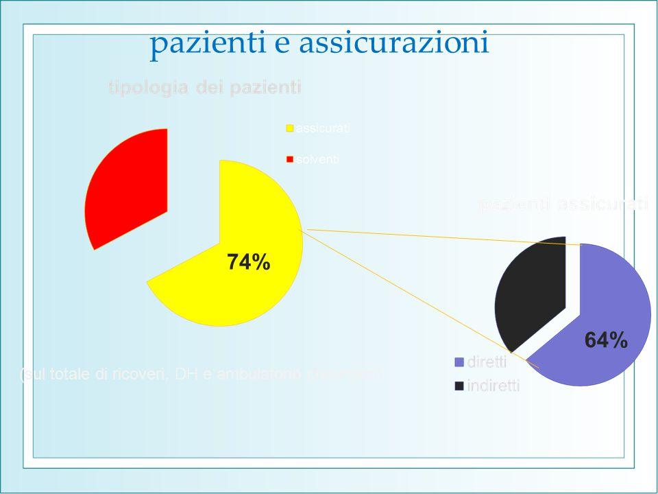 pazienti e assicurazioni 74% 64% (sul totale di ricoveri, DH e ambulatorio chirurgico)