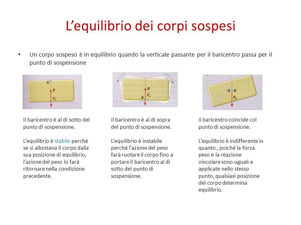L'equilibrio dei corpi sospesi Un corpo sospeso è in equilibrio quando la verticale passante per il baricentro passa per il punto di sospensione Il ba