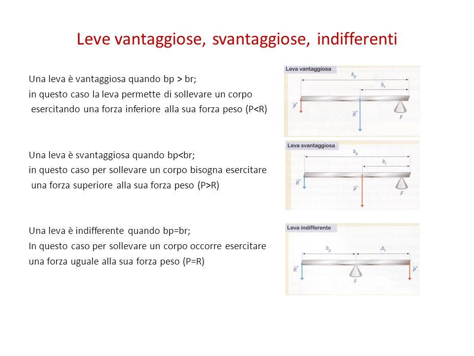 Tipi di leve Una leva è di 1° genere quando il fulcro si trova tra la potenza e la resistenza.