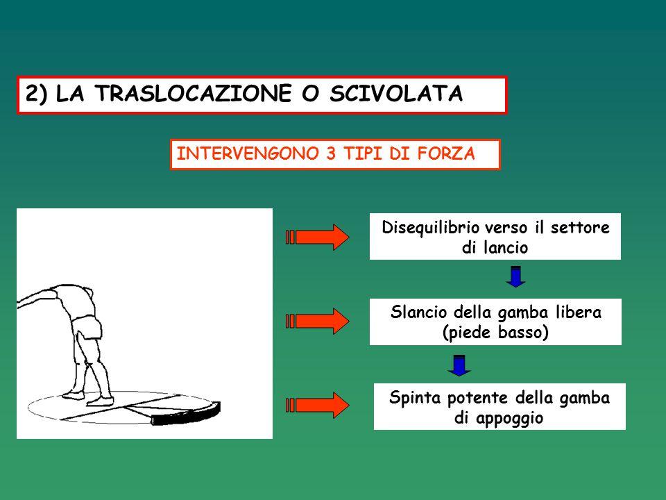 Disequilibrio verso il settore di lancio Slancio della gamba libera (piede basso) Spinta potente della gamba di appoggio 2) LA TRASLOCAZIONE O SCIVOLA