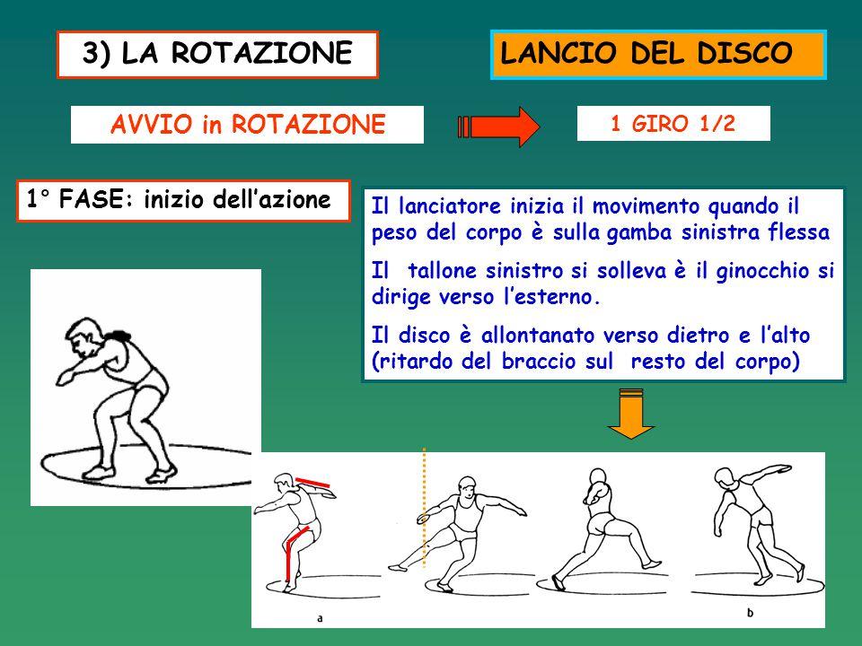 3) LA ROTAZIONE LANCIO DEL DISCO AVVIO in ROTAZIONE 1 GIRO 1/2 1° FASE: inizio dell'azione Il lanciatore inizia il movimento quando il peso del corpo