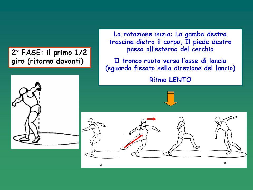 2° FASE: il primo 1/2 giro (ritorno davanti) La rotazione inizia: La gamba destra trascina dietro il corpo, Il piede destro passa all'esterno del cerc