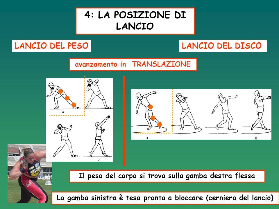 4: LA POSIZIONE DI LANCIO LANCIO DEL PESOLANCIO DEL DISCO avanzamento in TRANSLAZIONE Il peso del corpo si trova sulla gamba destra flessa La gamba si