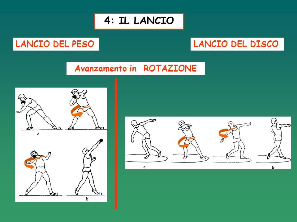 Avanzamento in ROTAZIONE 4: IL LANCIO LANCIO DEL PESOLANCIO DEL DISCO