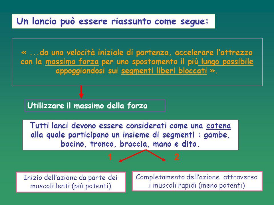 3: LO SLANCIO LANCIO DEL DISCO 3° FASE: Il secondo 1/2 giro (balzo verso avanti) Il lanciatore balza verso avanti appoggiandosi sulla sua gamba sinistra Fase di sospensione la più corta possible (ritmo CORTO) Il piede destro va a prendere posto al centro del cerchio