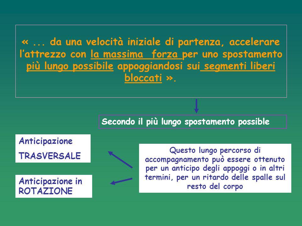 4: LA POSIZIONE DEL LANCIO o POSIZIONE DI DOPPIO APPOGGIO LANCIO DEL PESO LANCIO DEL DISCO Il piede destro è al centro del cerchio, in posizione obliqua Il piede sinistro e laterale all'asse del lancio Sin.
