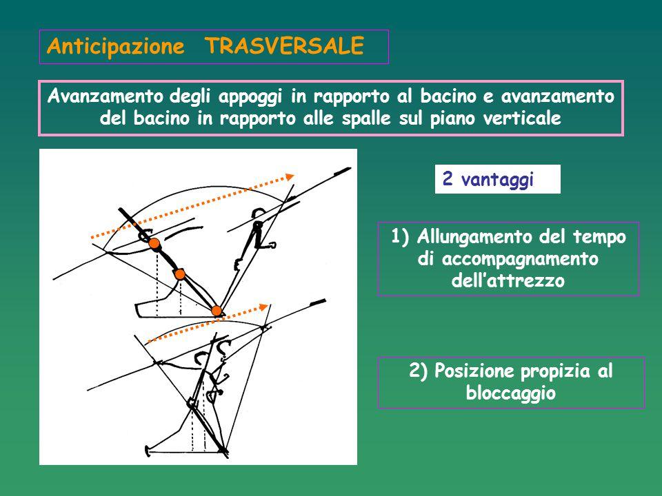 Anticipazione TRASVERSALE Avanzamento degli appoggi in rapporto al bacino e avanzamento del bacino in rapporto alle spalle sul piano verticale 2 vanta