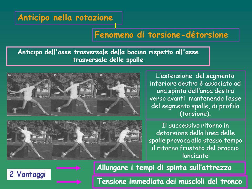 SITUATIAZIONI DI ALLENAMENTO OBIETTIVI 1) Far participare tutto il corpo al movimento (utilizzare il massimo di forza = catena dei segmenti) 2) Trovare un buon angolo di lancio 3) Allungare il percorso della spinta (avanzamento trasversale) (assi frontali, laterali e dorsali) 4) Allungare il percorso della spinta – utilizzare la torsione-detorsione (avanzamento nella rotazione) 5) Otimizzare la velocità di rotazione 6)Miglioramento delle capacità di lavoro delle gambe  Gamba di spinta  Gamba di bloccaggio (la destra spinge contro la sinistra)