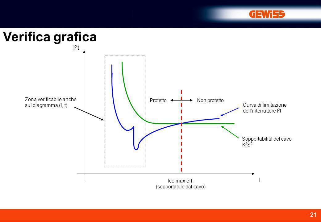 21 Verifica grafica Sopportabilità del cavo K 2 S 2 Curva di limitazione dell'interruttore I 2 t Protetto Non protetto I2tI2t I Icc max eff. (sopporta