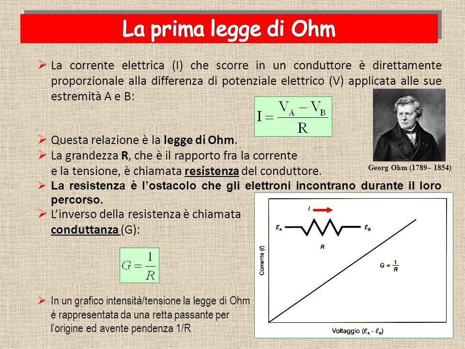 LLa corrente elettrica (I) che scorre in un conduttore è direttamente proporzionale alla differenza di potenziale elettrico (V) applicata alle sue e