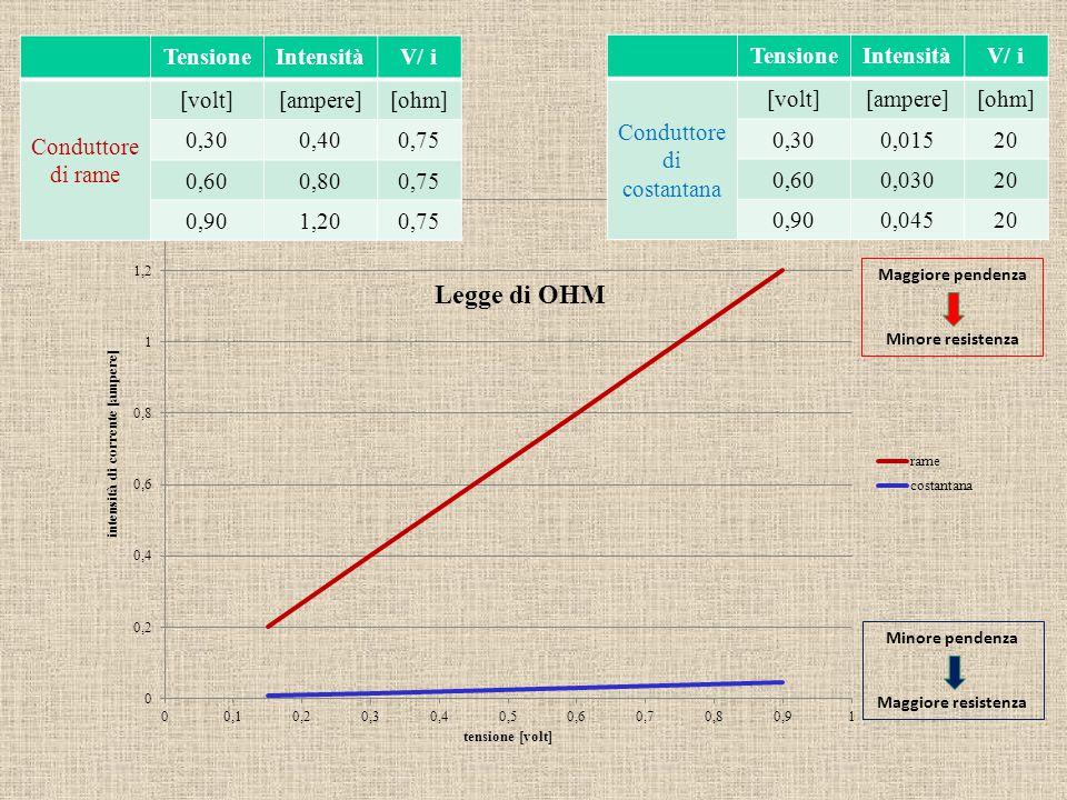TensioneIntensitàV/ i Conduttore di rame [volt][ampere][ohm] 0,300,400,75 0,600,800,75 0,901,200,75 TensioneIntensitàV/ i Conduttore di costantana [vo