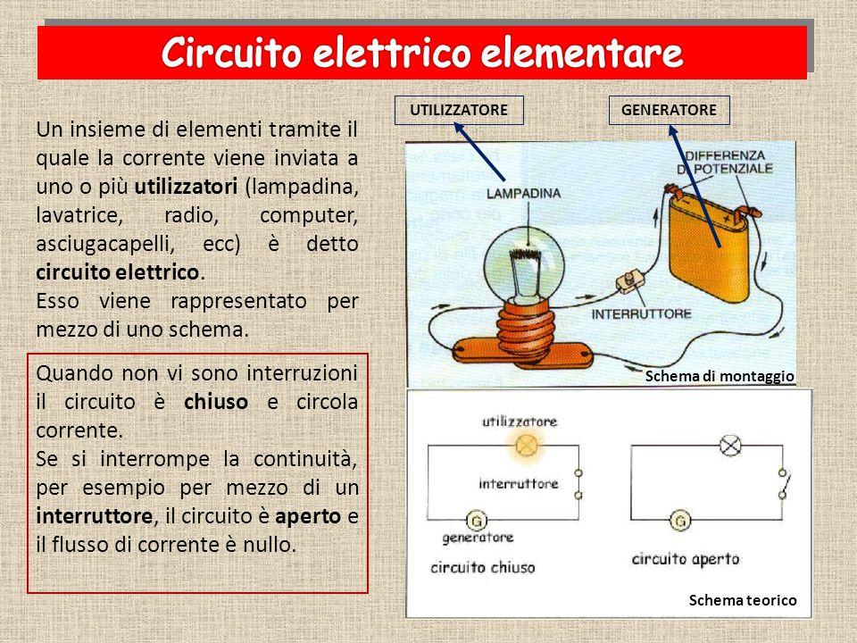 Quando non vi sono interruzioni il circuito è chiuso e circola corrente. Se si interrompe la continuità, per esempio per mezzo di un interruttore, il