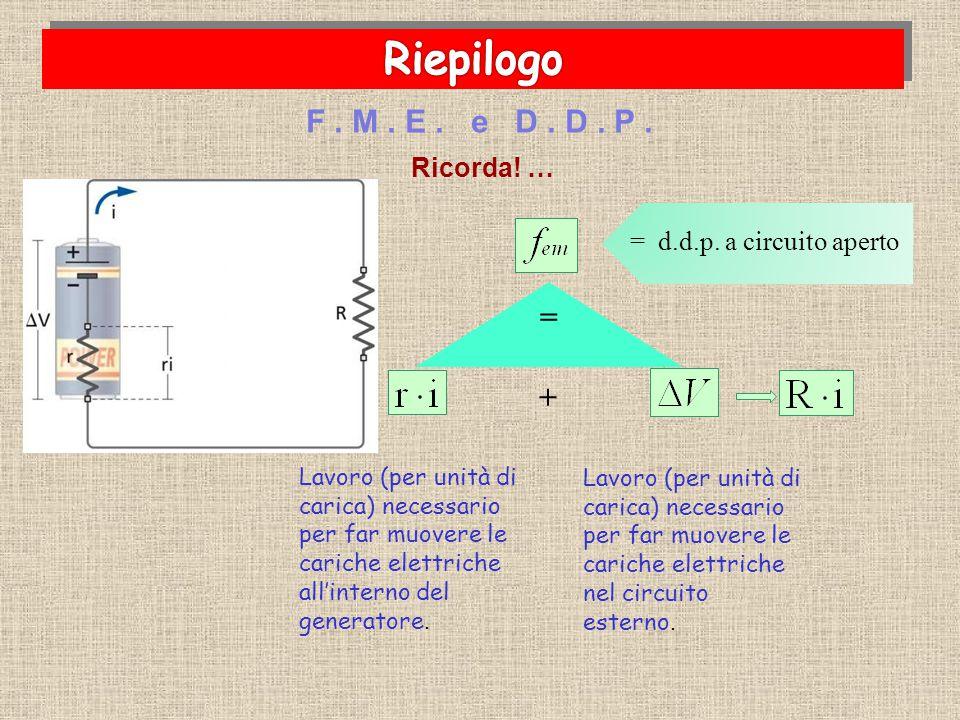 Ricorda! … F. M. E. e D. D. P. Lavoro (per unità di carica) necessario per far muovere le cariche elettriche all'interno del generatore. = d.d.p. a ci