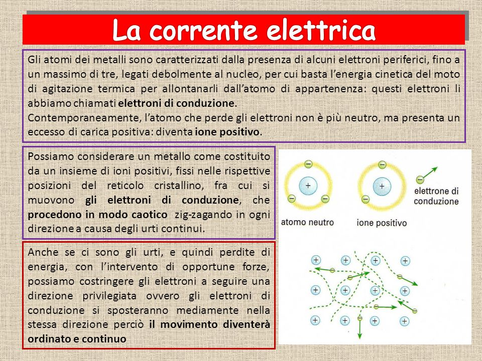 La corrente elettrica è un movimento ordinato e continuo di elettroni in un conduttore Il verso della corrente elettrica è convenzionalmente opposto a quello nel quale si spostano le cariche negative.