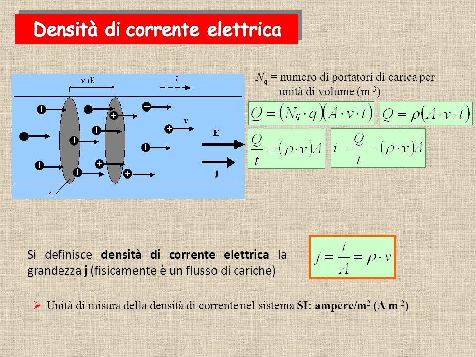  Unità di misura della densità di corrente nel sistema SI: ampère/m 2 (A m -2 ) N q = numero di portatori di carica per unità di volume (m -3 ) Si de