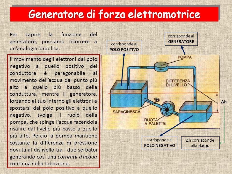 Il movimento degli elettroni dal polo negativo a quello positivo del conduttore è paragonabile al movimento dell'acqua dal punto più alto a quello più