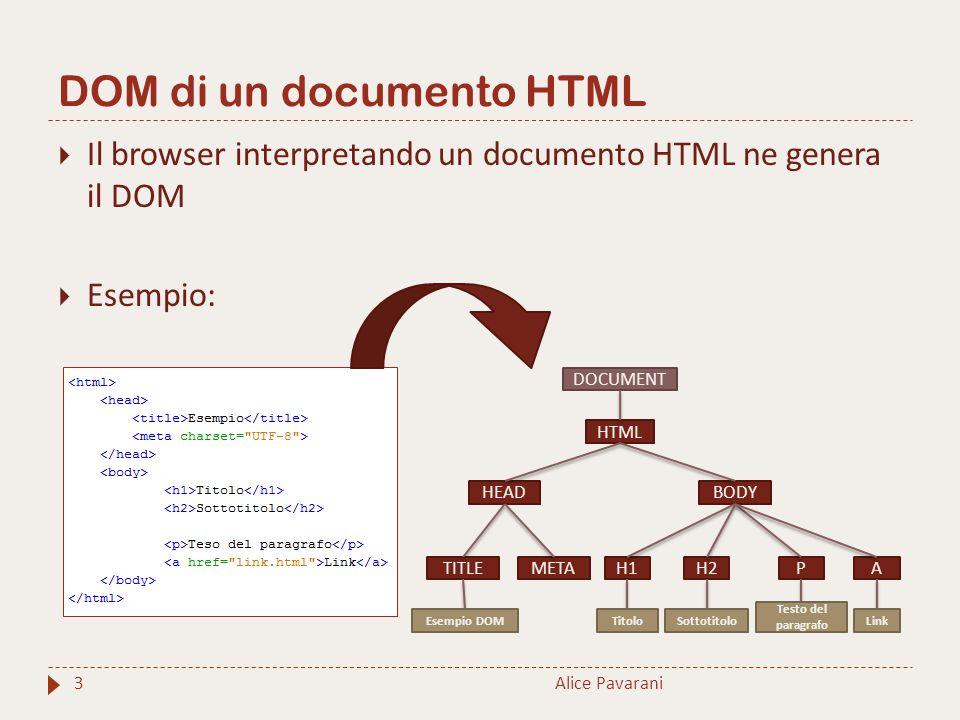 DOM di un documento HTML Alice Pavarani3  Il browser interpretando un documento HTML ne genera il DOM  Esempio: DOCUMENT HTML BODYHEAD TITLEMETA Ese