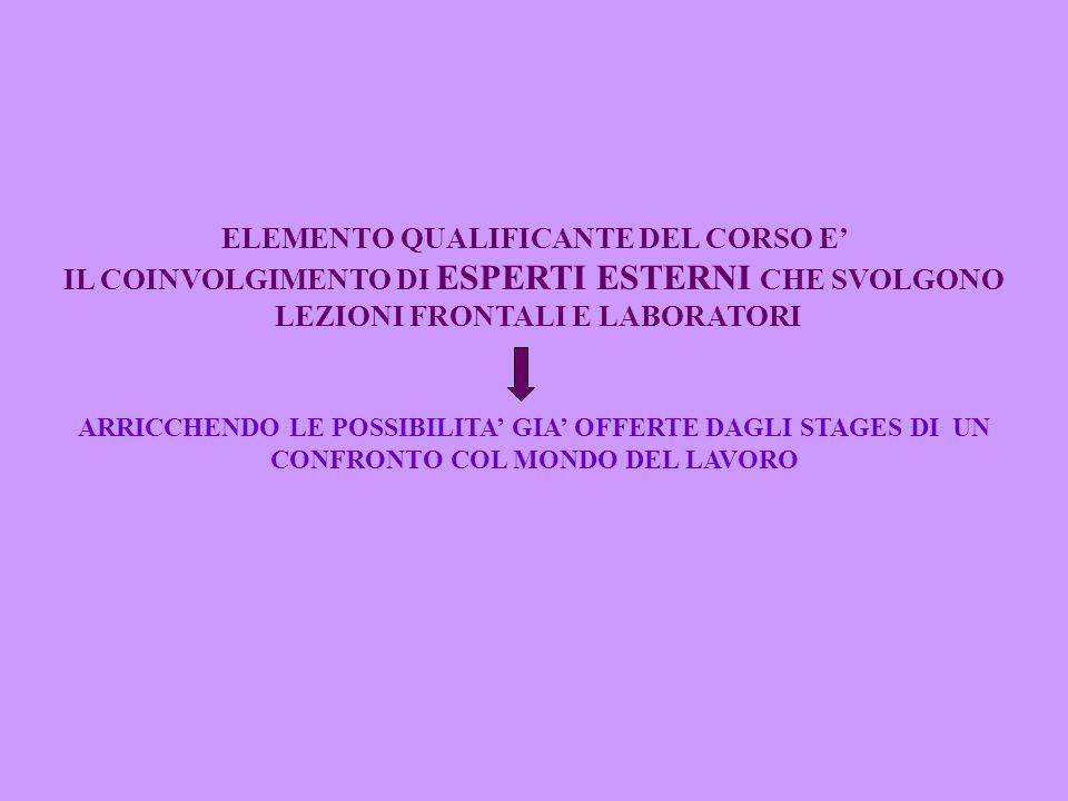 DALL'ANNO ACCADEMICO 2000/01 SI E' TRASFORMATO IN MODULO PROFESSIONALIZZANTE REGIONALE IL PERCORSO NASCE DALL'ESPERIENZA MATURATA NEL CORSO DEL DIPLOMA IN OPERATORE DEI BENI CULTURALI