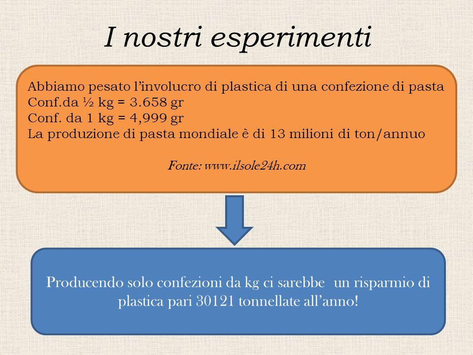 I nostri esperimenti Abbiamo pesato l'involucro di plastica di una confezione di pasta Conf.da ½ kg = 3.658 gr Conf. da 1 kg = 4,999 gr La produzione