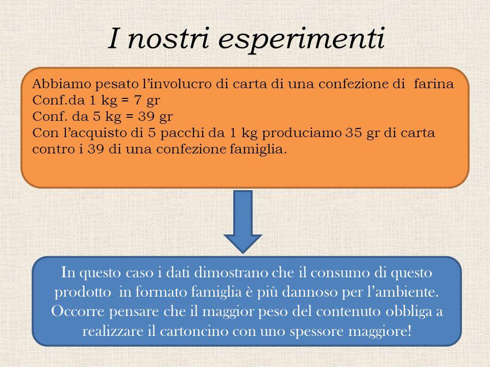 I nostri esperimenti Abbiamo pesato l'involucro di carta di una confezione di farina Conf.da 1 kg = 7 gr Conf. da 5 kg = 39 gr Con l'acquisto di 5 pac