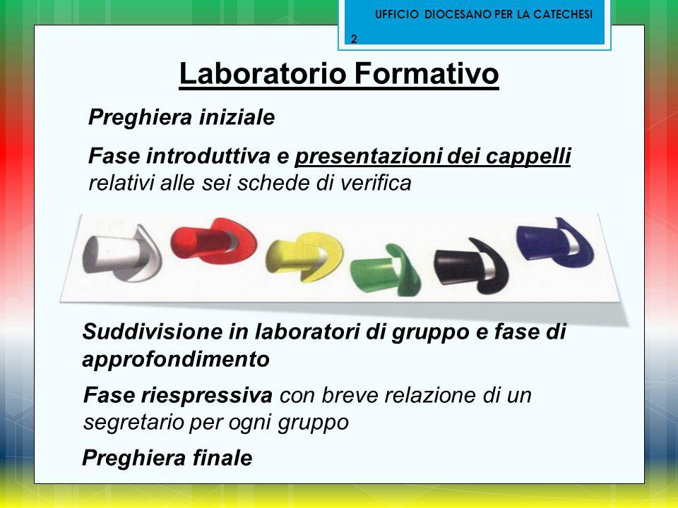 Laboratorio Formativo Preghiera iniziale Fase introduttiva e presentazioni dei cappelli relativi alle sei schede di verifica Suddivisione in laborator