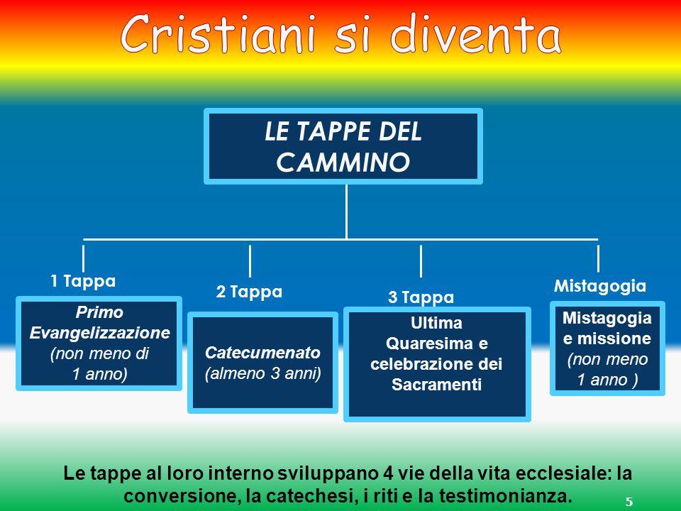 5 LE TAPPE DEL CAMMINO Primo Evangelizzazione (non meno di 1 anno) Catecumenato (almeno 3 anni) Ultima Quaresima e celebrazione dei Sacramenti 1 Tappa