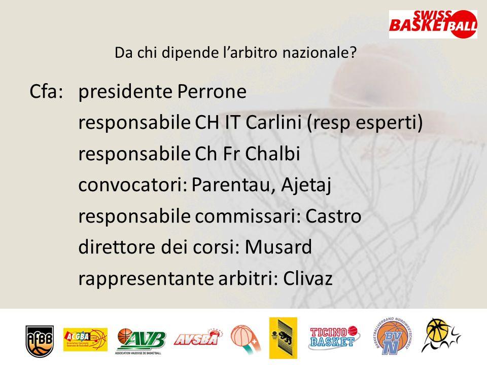 Da chi dipende l'arbitro nazionale? Cfa:presidente Perrone responsabile CH IT Carlini (resp esperti) responsabile Ch Fr Chalbi convocatori: Parentau,