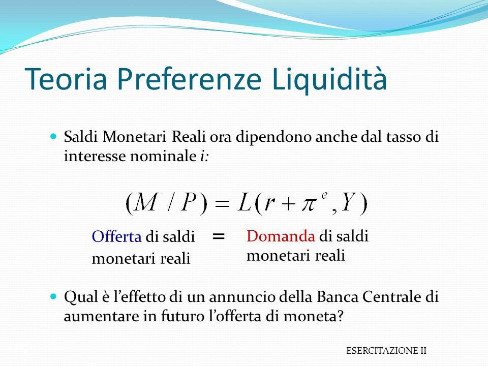 ESERCITAZIONE II 15 Teoria Preferenze Liquidità Saldi Monetari Reali ora dipendono anche dal tasso di interesse nominale i: Qual è l'effetto di un ann