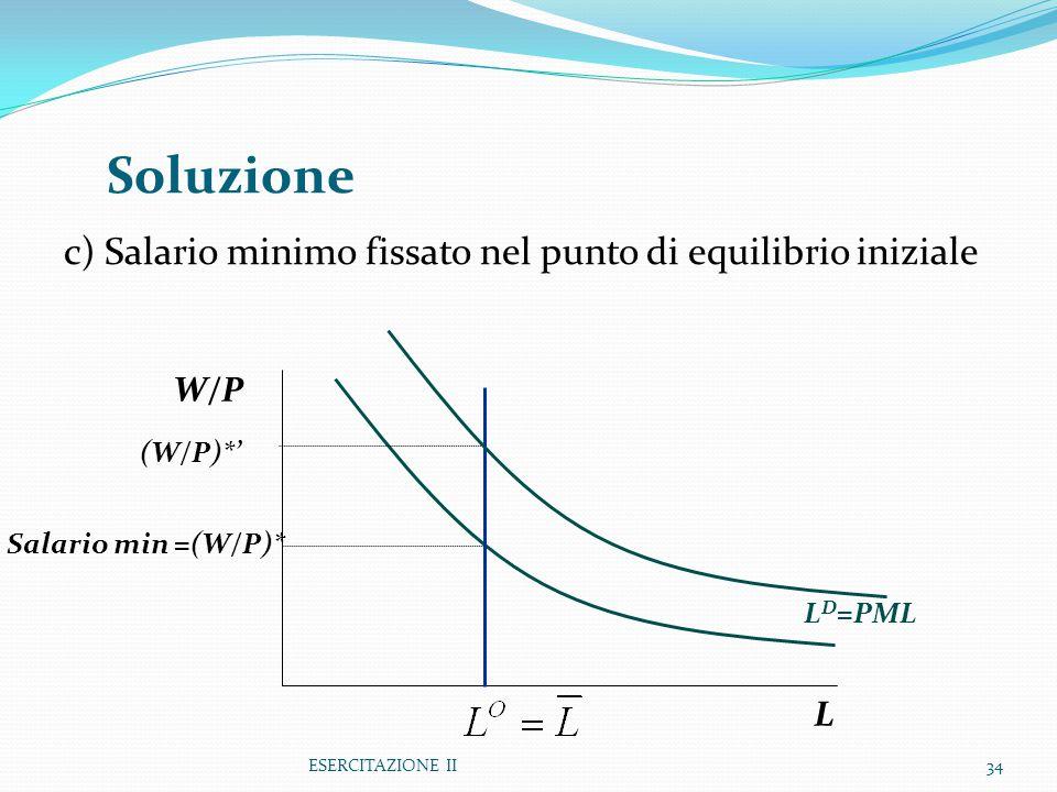 ESERCITAZIONE II34 c) Salario minimo fissato nel punto di equilibrio iniziale Soluzione L W/P L D =PML Salario min =(W/P)* (W/P)*'