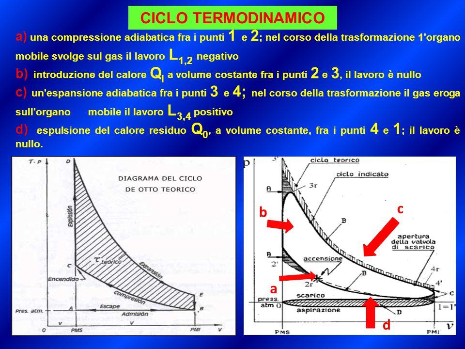 a) una compressione adiabatica fra i punti 1 e 2 ; nel corso della trasformazione 1 organo mobile svolge sul gas il lavoro L 1,2 negativo b) introduzione del calore Q l a volume costante fra i punti 2 e 3, il lavoro è nullo c) un espansione adiabatica fra i punti 3 e 4; nel corso della trasformazione il gas eroga sull organo mobile il lavoro L 3,4 positivo d) espulsione del calore residuo Q 0, a volume costante, fra i punti 4 e 1 ; il lavoro è nullo.