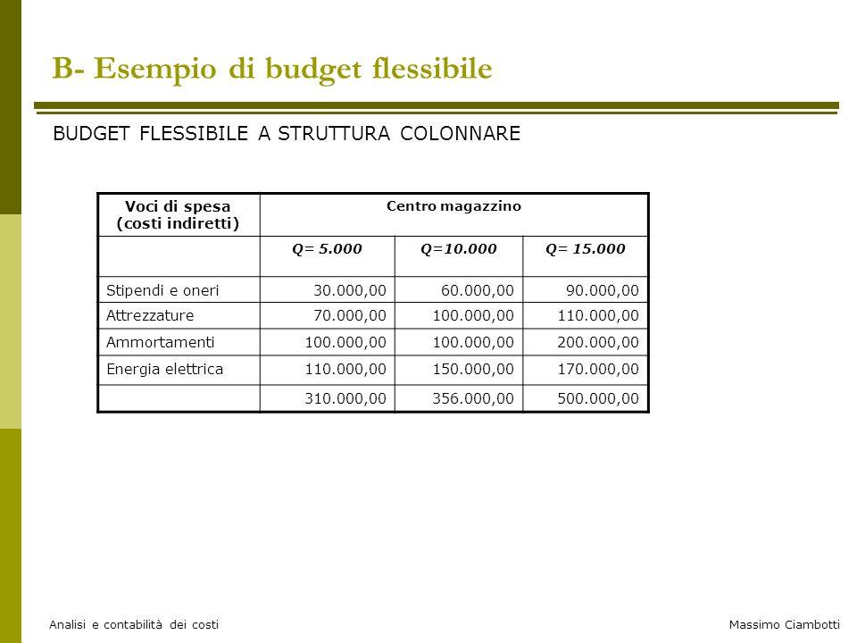 Massimo Ciambotti Analisi e contabilità dei costi B- Esempio di budget flessibile BUDGET FLESSIBILE A STRUTTURA COLONNARE Voci di spesa (costi indiret