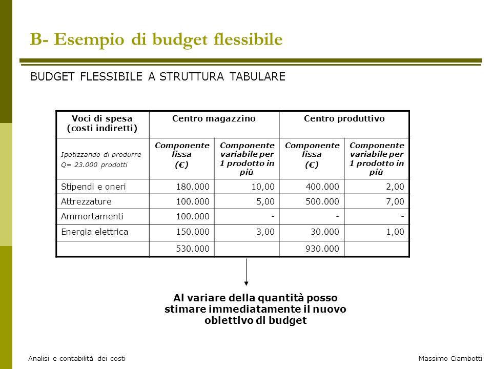 Massimo Ciambotti Analisi e contabilità dei costi B- Esempio di budget flessibile BUDGET FLESSIBILE A STRUTTURA TABULARE Voci di spesa (costi indirett