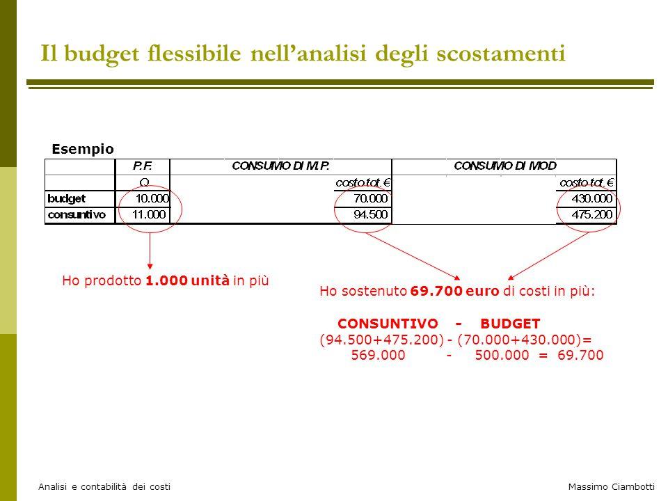 Massimo Ciambotti Analisi e contabilità dei costi Il budget flessibile nell'analisi degli scostamenti Esempio Ho prodotto 1.000 unità in più Ho sosten